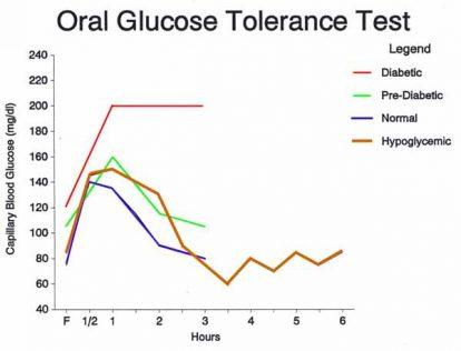 Curva glicemica valori