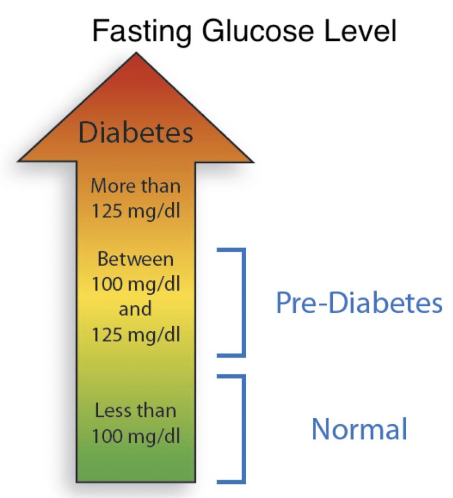 glicemia a digiuno