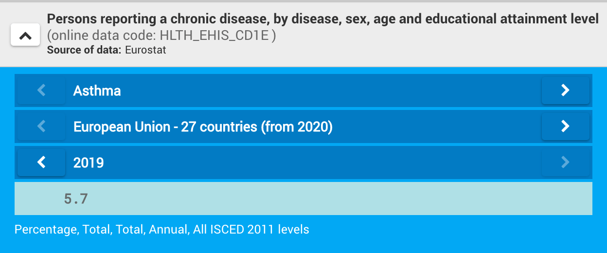 Percentuali Asmatici in Europa nel 2019